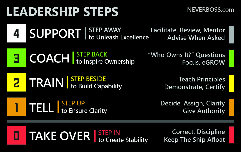 Leadership That Steps Up, Steps Back, and Steps Away