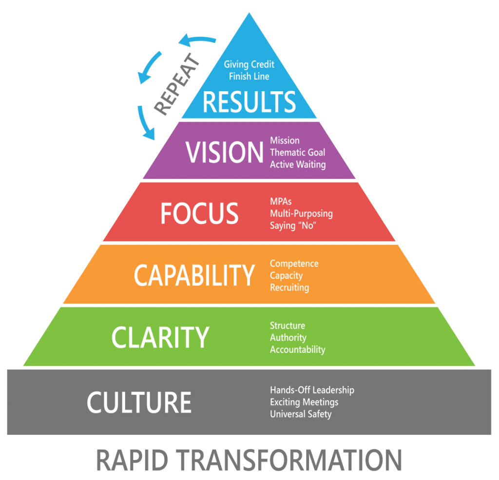 Rapid Transformation Neverboss Model Pyramid