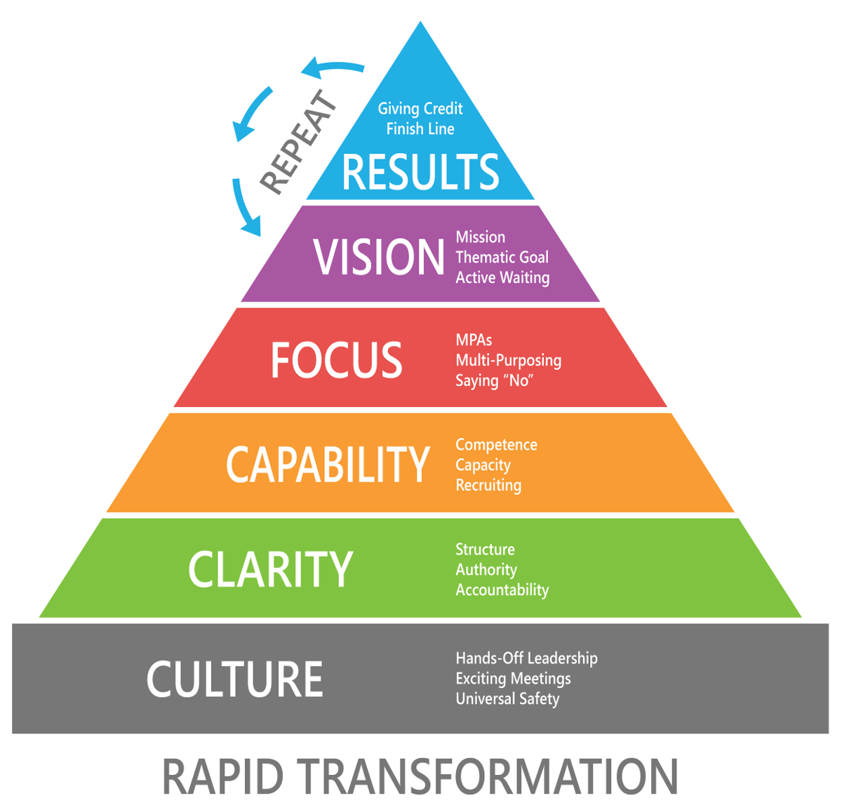 Rapid Transformation Neverboss Model Pyramid