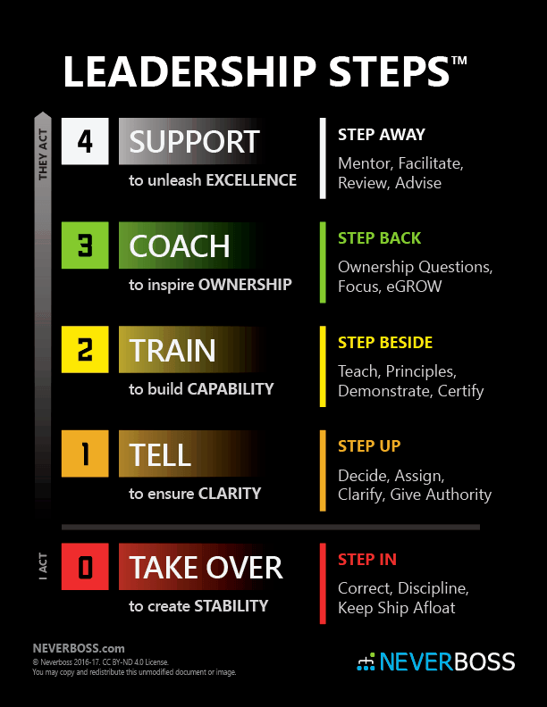 The 5 Steps of Empowering Leadership: Take Over, Tell, Train, Coach, and Support
